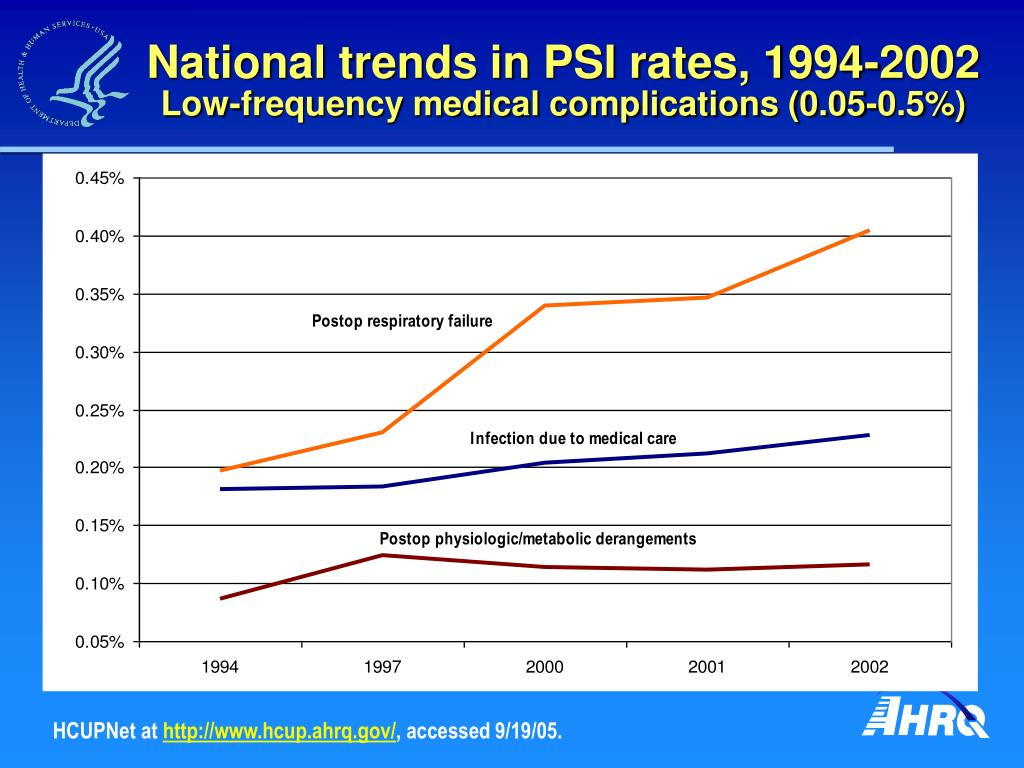 National trends in PSI rates, 1994-2002