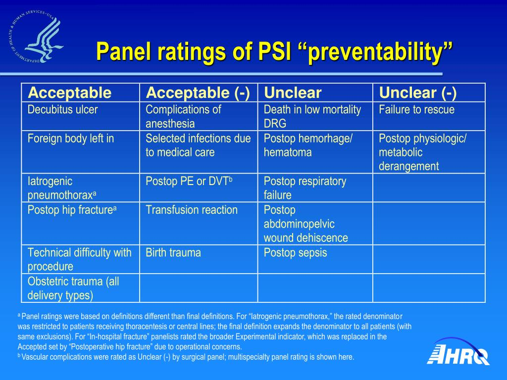 "Panel ratings of PSI ""preventability"""