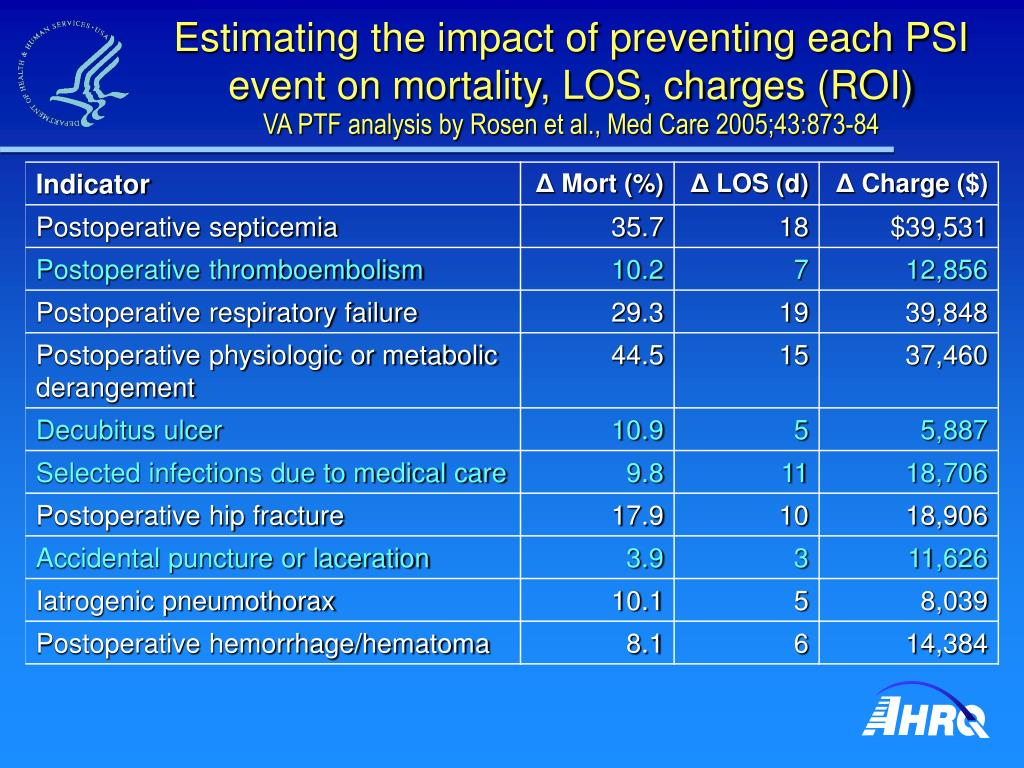Estimating the impact of preventing each PSI event on mortality, LOS, charges (ROI)