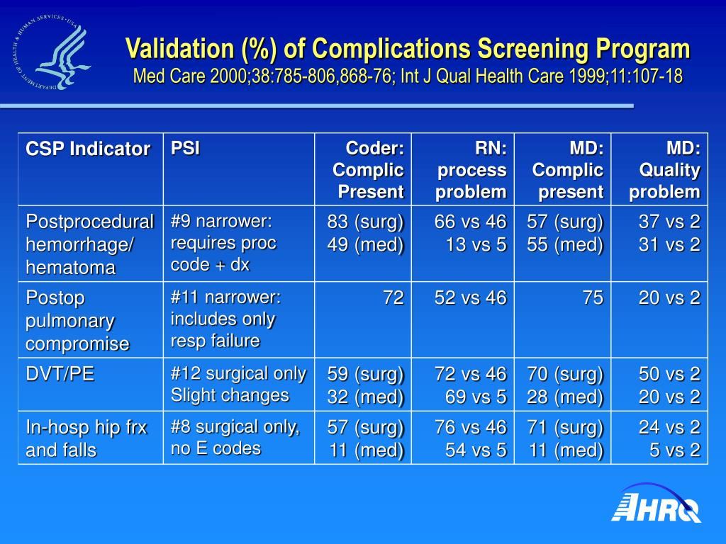 Validation (%) of Complications Screening Program