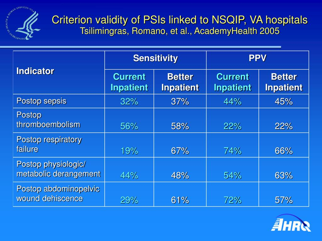 Criterion validity of PSIs linked to NSQIP, VA hospitals