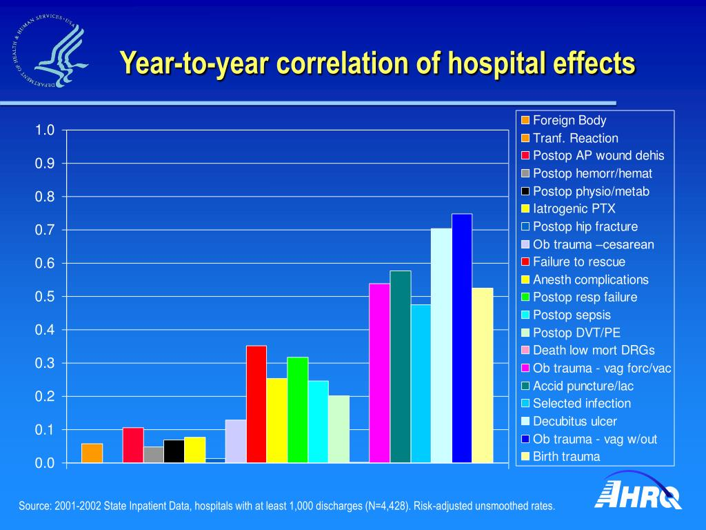 Year-to-year correlation of hospital effects