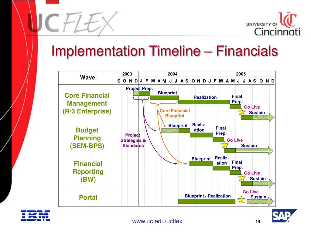 Implementation Timeline – Financials