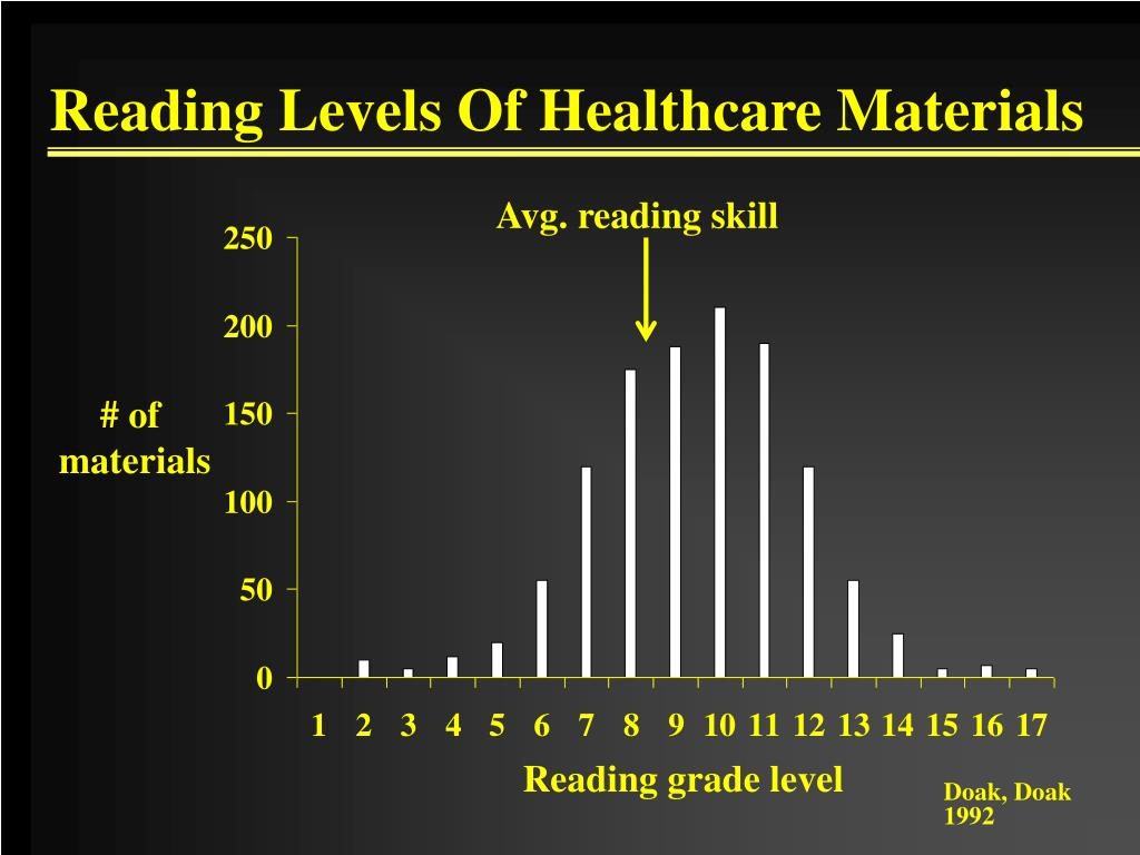 Reading Levels Of Healthcare Materials