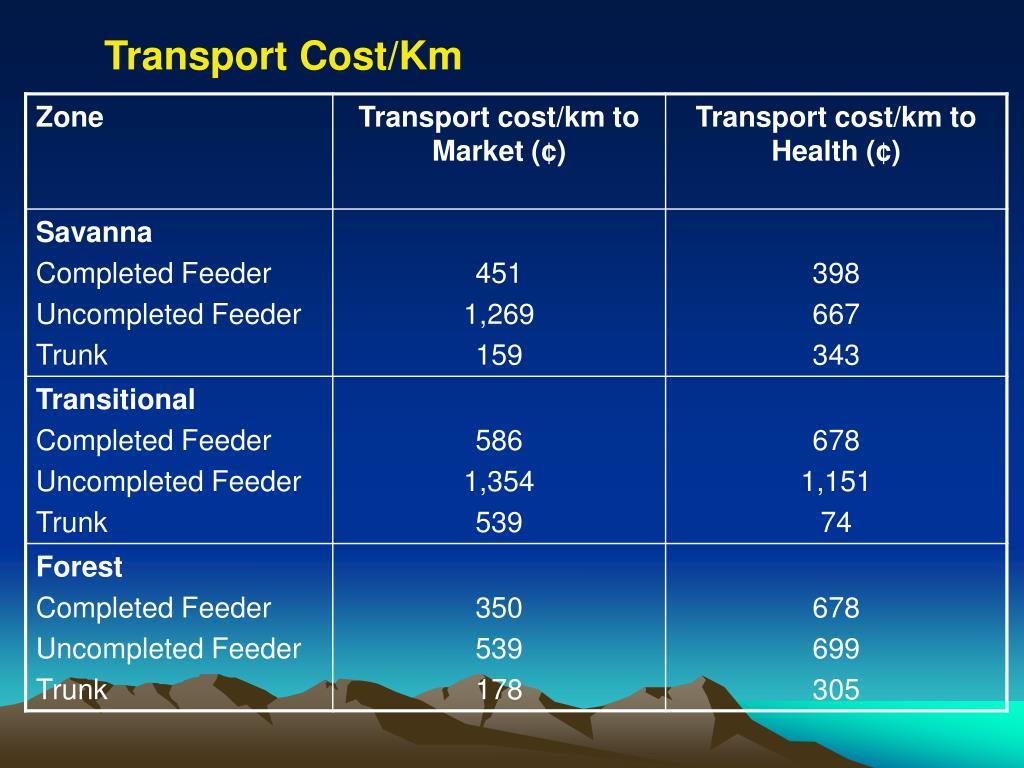Transport Cost/Km