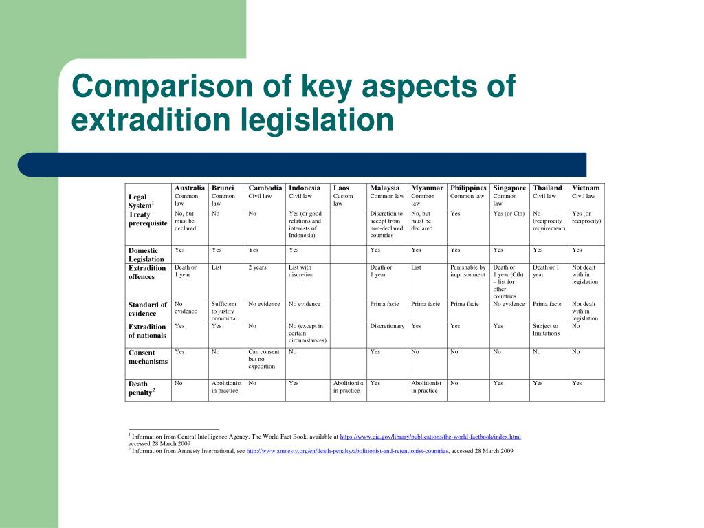 Comparison of key aspects of extradition legislation