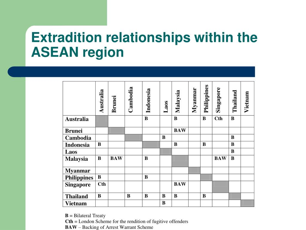 Extradition relationships within the ASEAN region