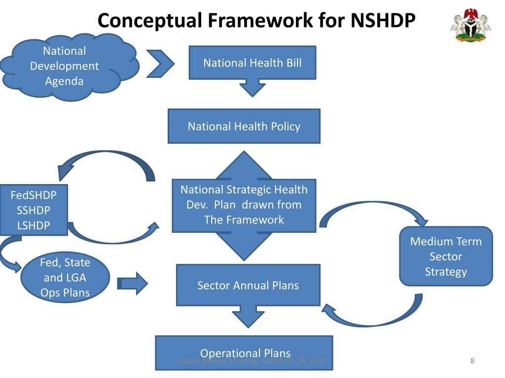 Conceptual Framework for NSHDP