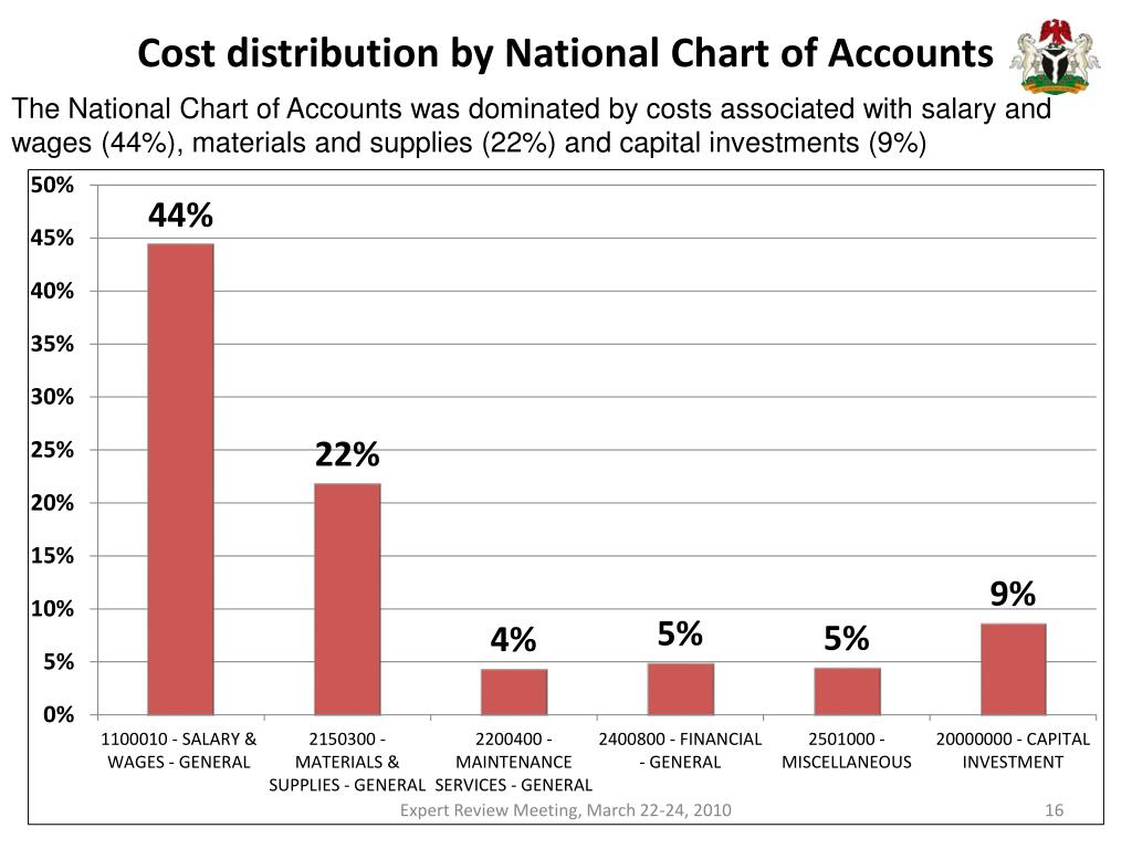 Cost distribution by National Chart of Accounts