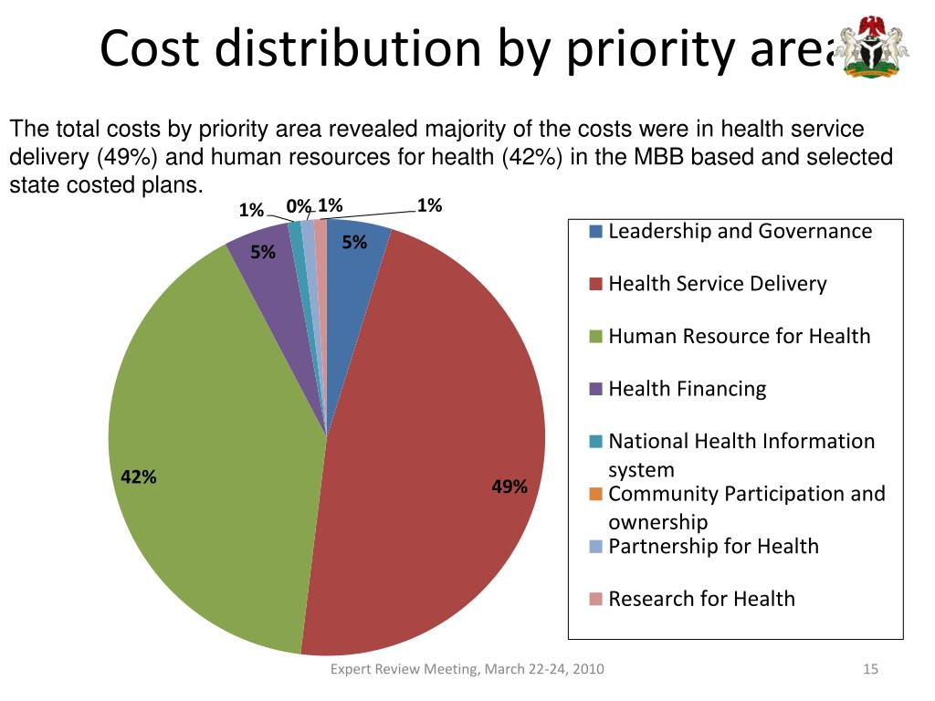 Cost distribution by priority area