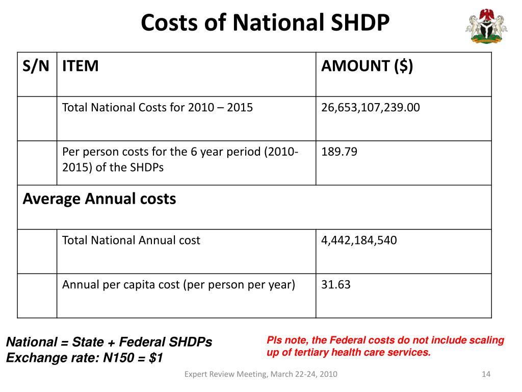 Costs of National SHDP