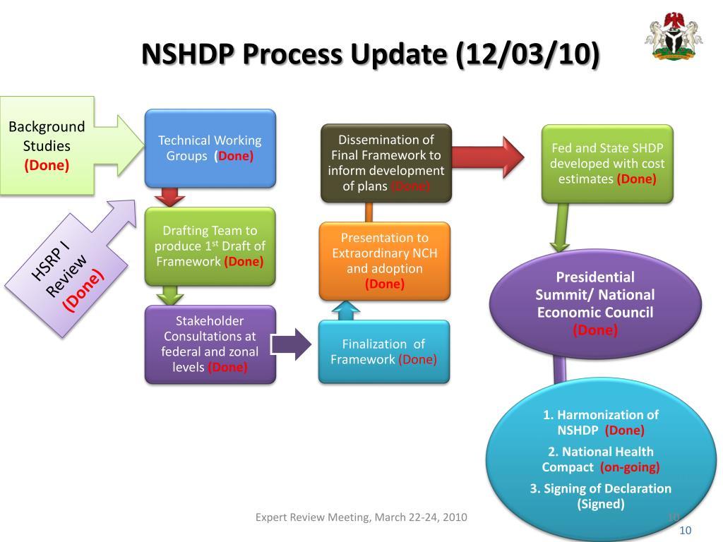 NSHDP Process Update (12/03/10)