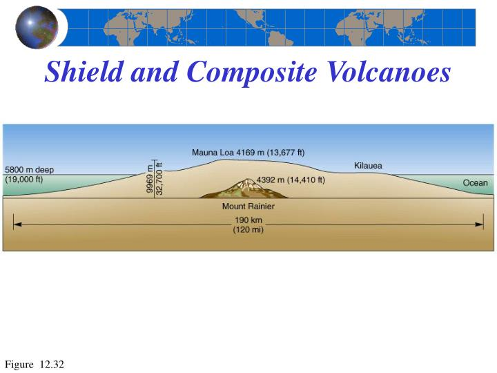Shield and Composite Volcanoes