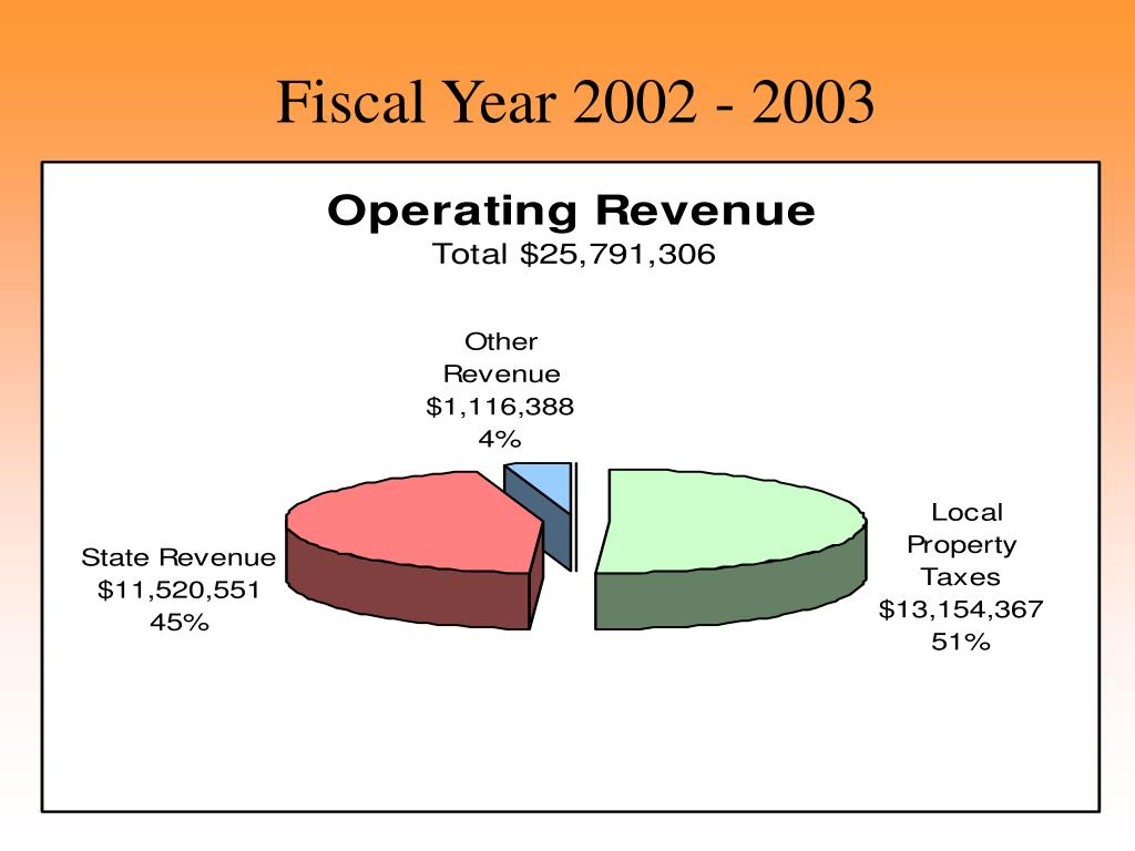 Fiscal Year 2002 - 2003
