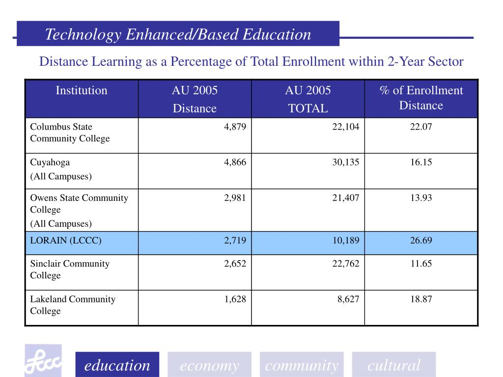 Distance Learning as a Percentage of Total Enrollment within 2-Year Sector
