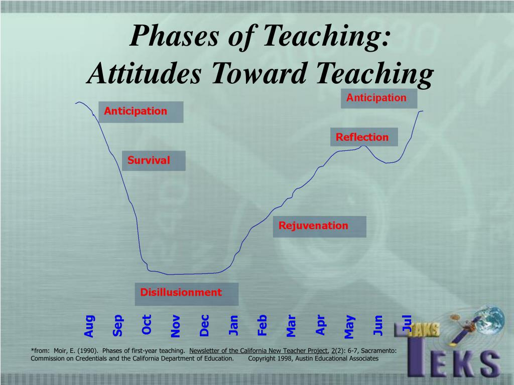 Phases of Teaching: