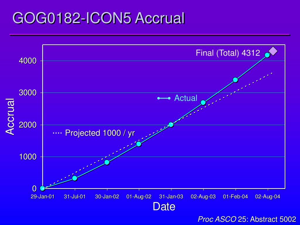 GOG0182-ICON5 Accrual