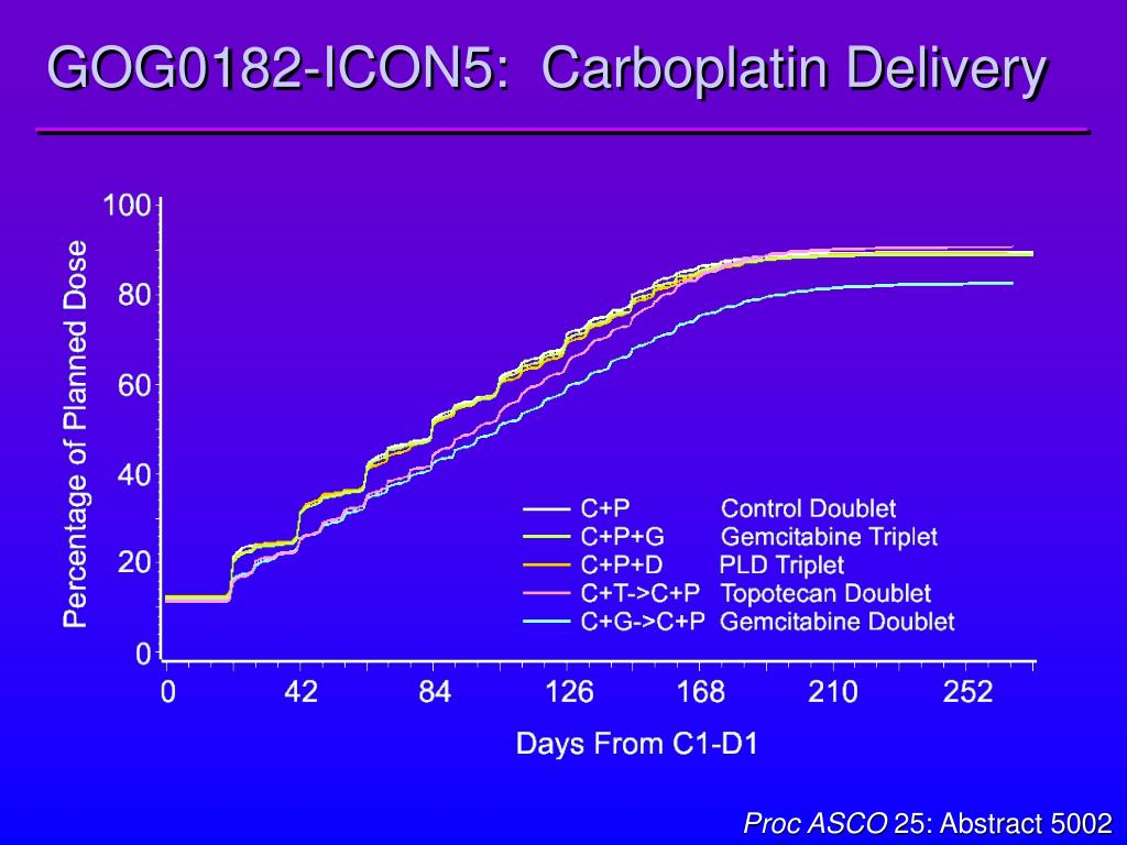 GOG0182-ICON5:  Carboplatin Delivery