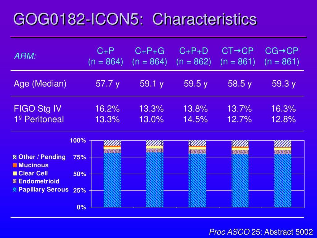 GOG0182-ICON5:  Characteristics