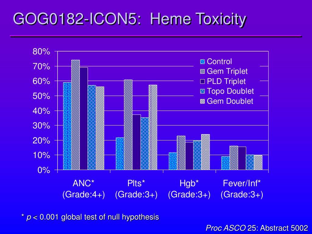 GOG0182-ICON5:  Heme Toxicity
