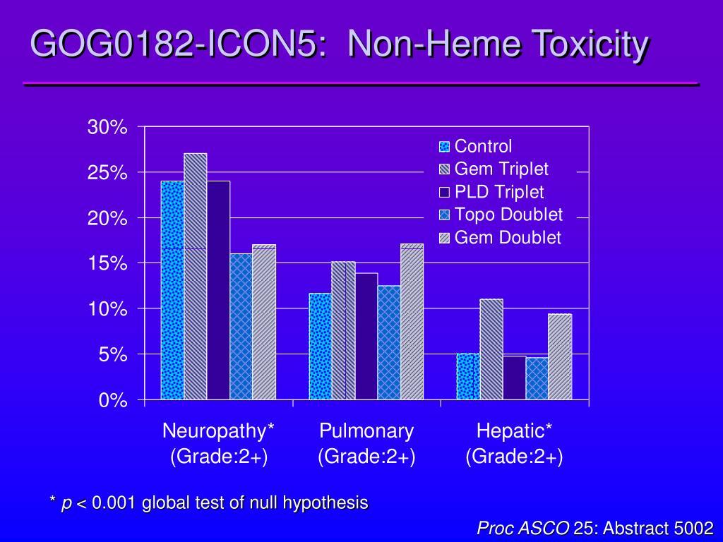 GOG0182-ICON5:  Non-Heme Toxicity