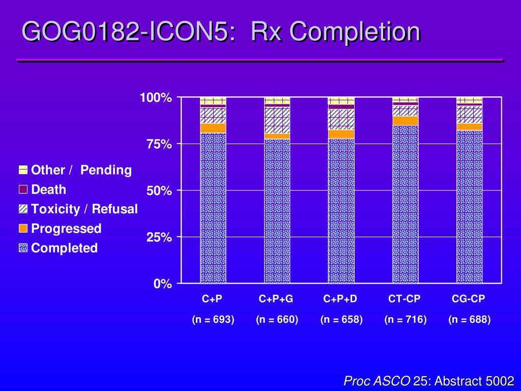GOG0182-ICON5:  Rx Completion