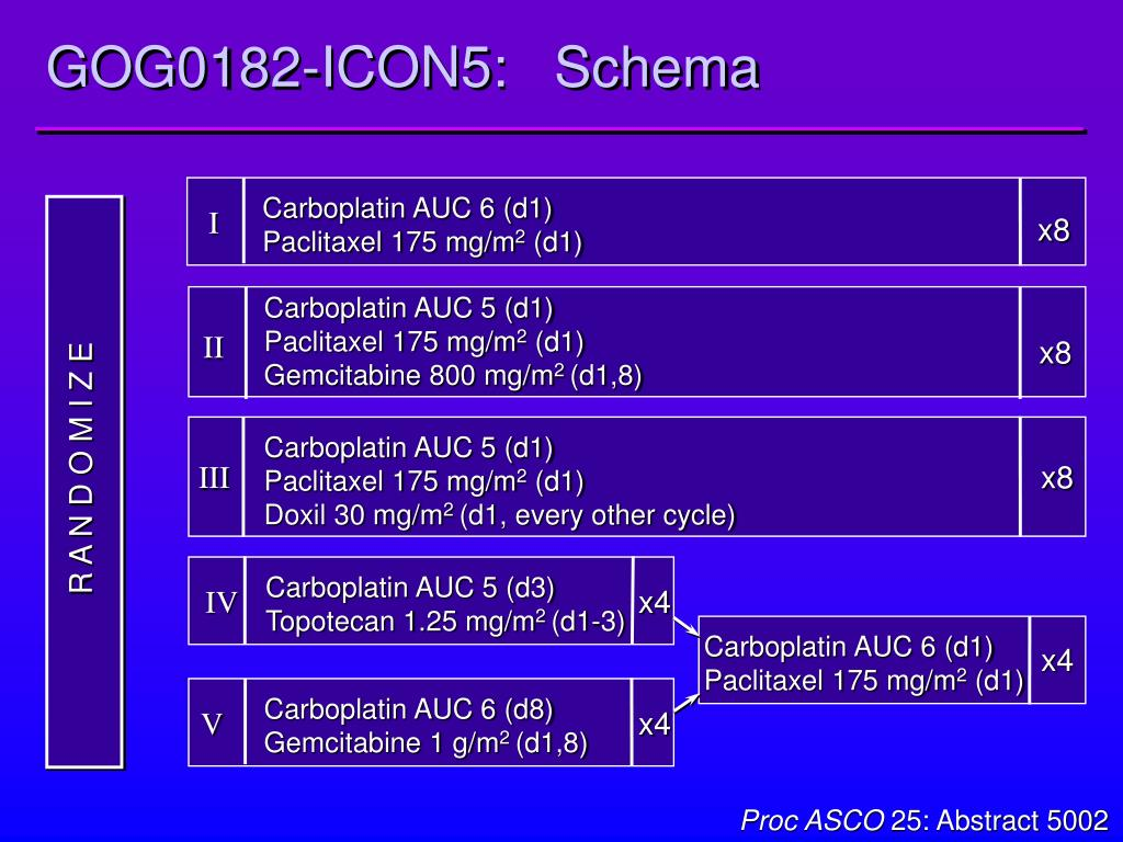 Carboplatin AUC 6 (d1)