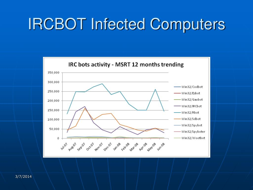 IRCBOT Infected Computers