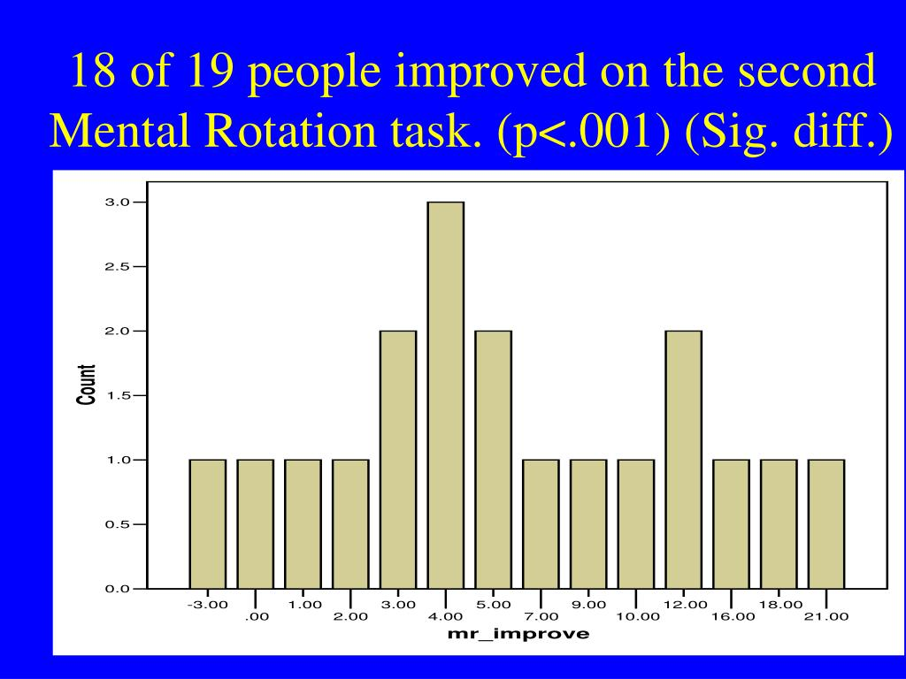 18 of 19 people improved on the second Mental Rotation task. (p<.001) (Sig. diff.)