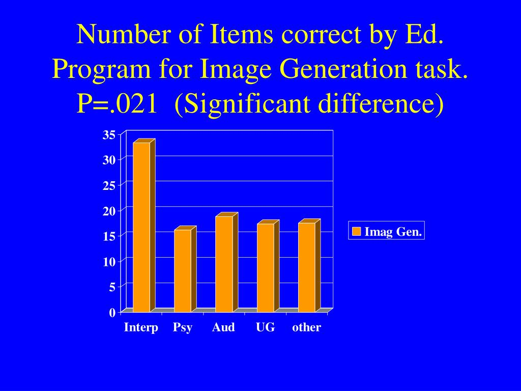 Number of Items correct by Ed. Program for Image Generation task. P=.021  (Significant difference)