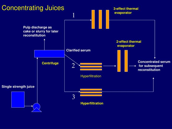 Concentrating Juices