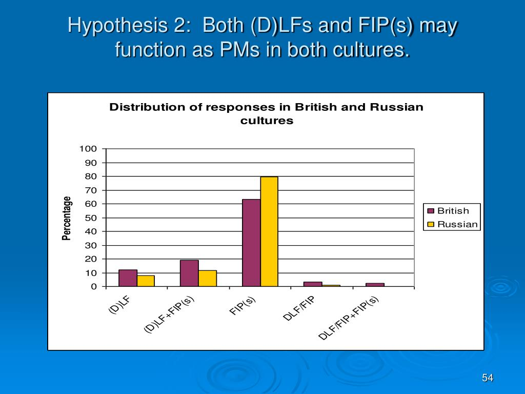 Hypothesis 2:  Both (D)LFs and FIP(s) may function as PMs in both cultures.