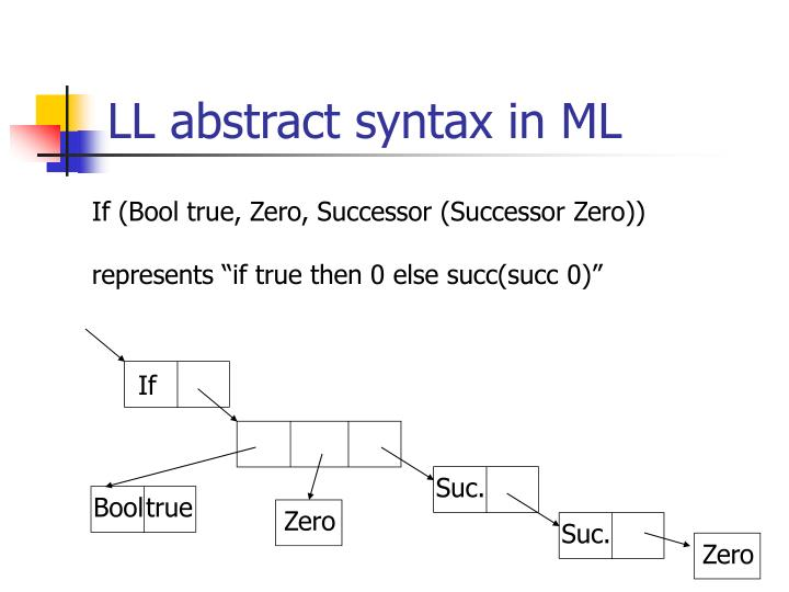 LL abstract syntax in ML