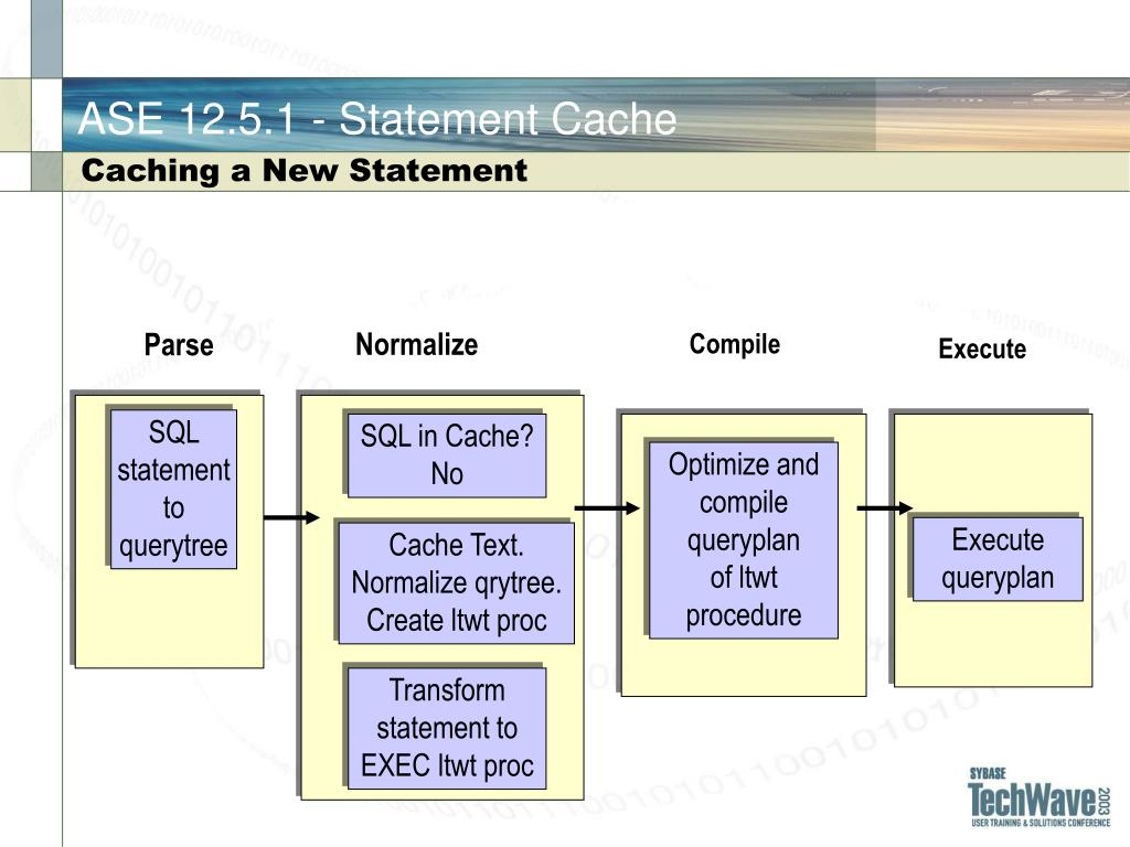 SQL statement to