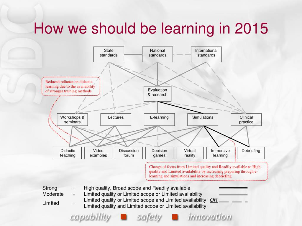 How we should be learning in 2015