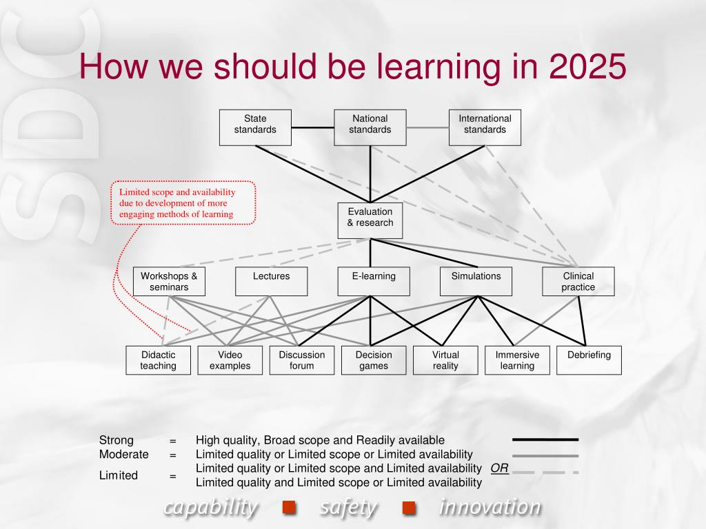 How we should be learning in 2025