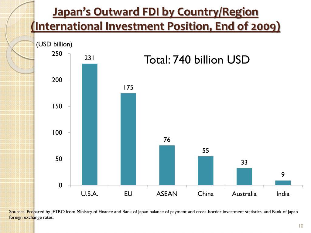 Japan's Outward FDI by Country/Region