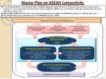 master plan on asean connectivity