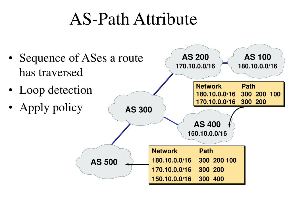 Sequence of ASes a route has traversed