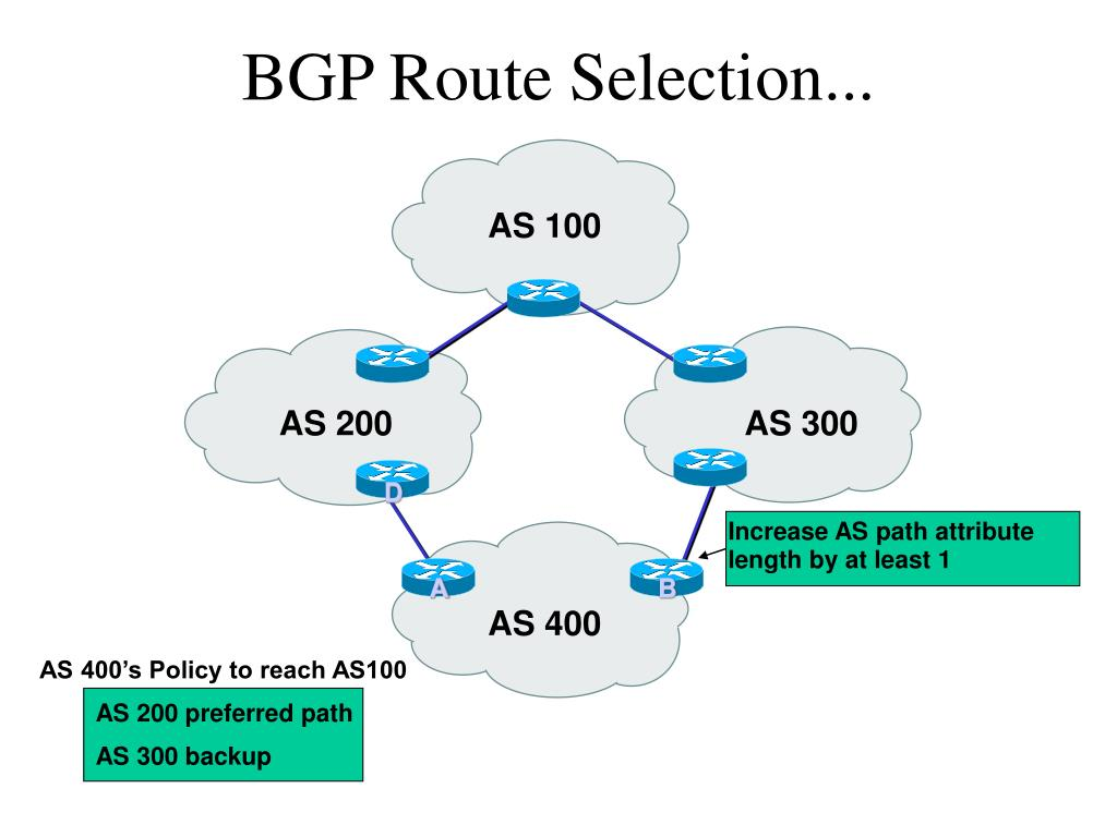 BGP Route Selection...