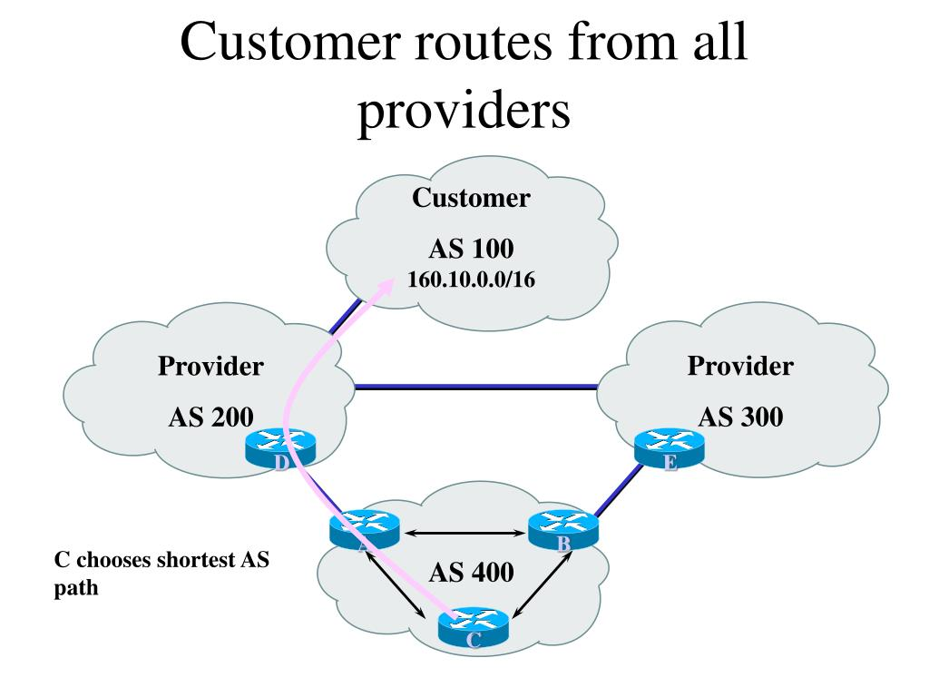 Customer routes from all providers