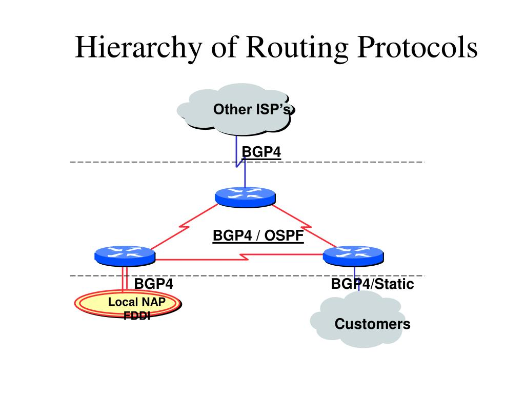 Hierarchy of Routing Protocols