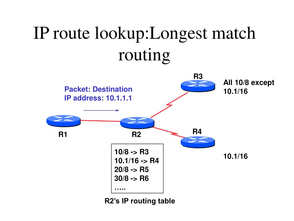IP route lookup:Longest match routing