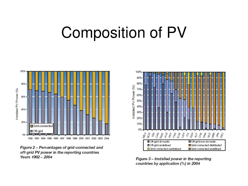 Composition of PV