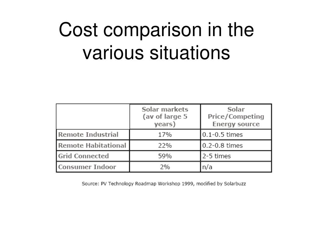Cost comparison in the various situations