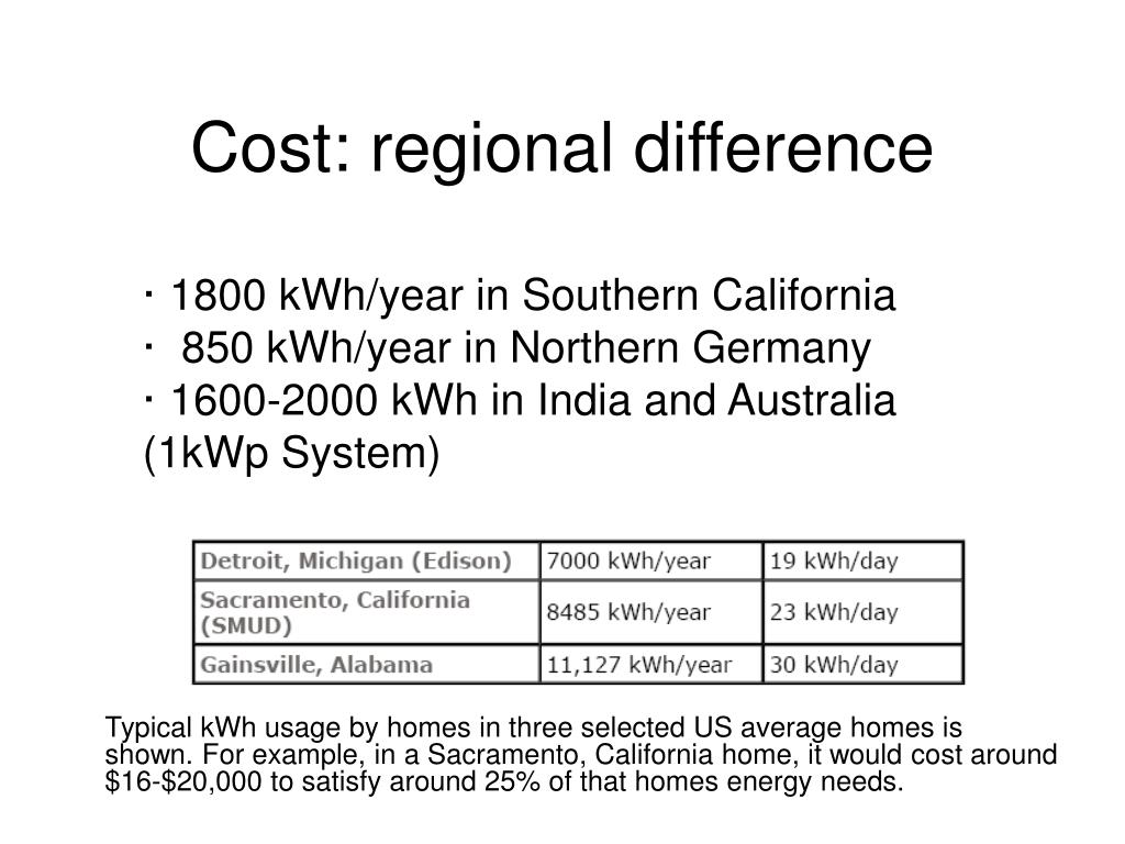Cost: regional difference