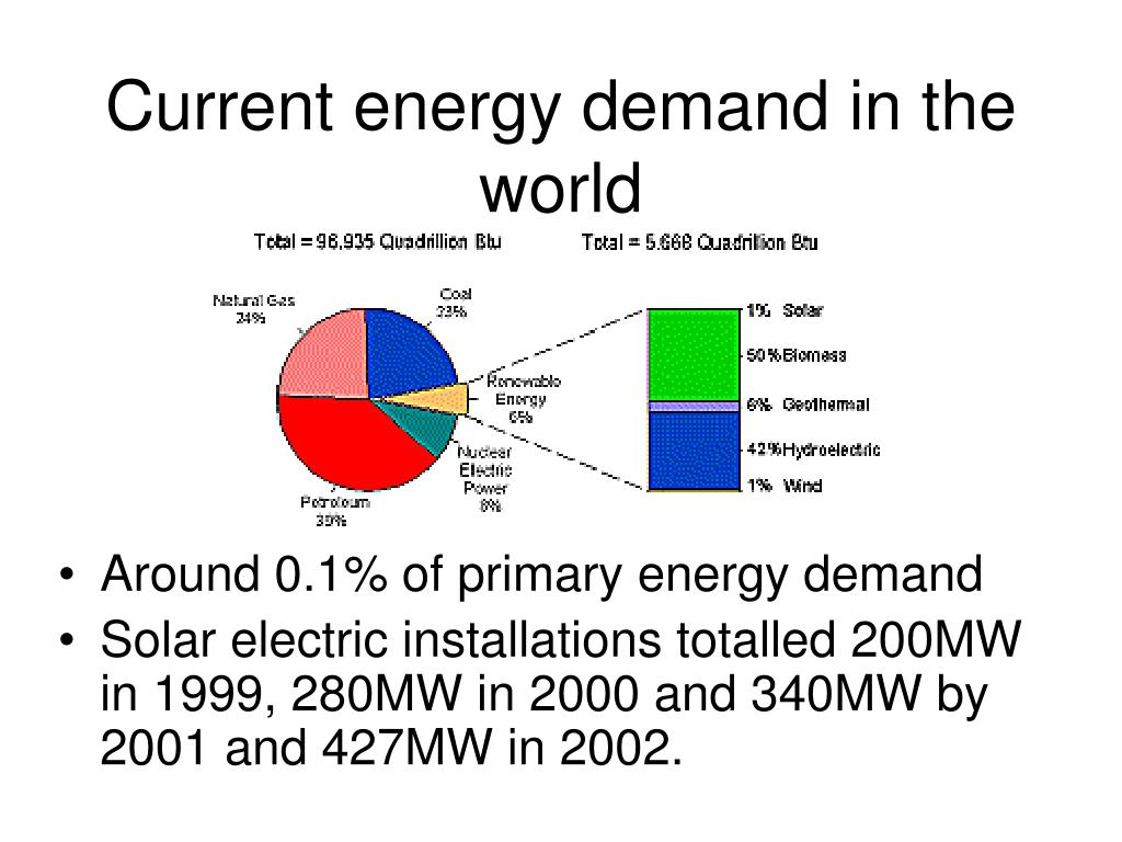 Current energy demand in the world