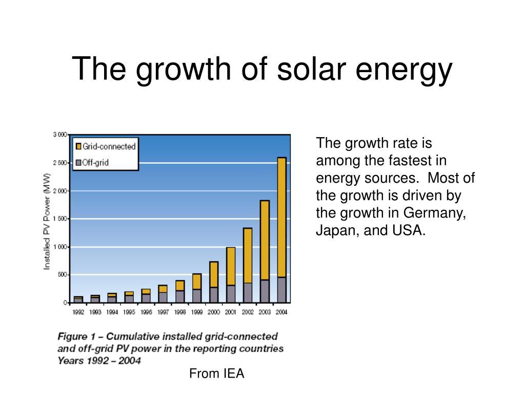 The growth of solar energy