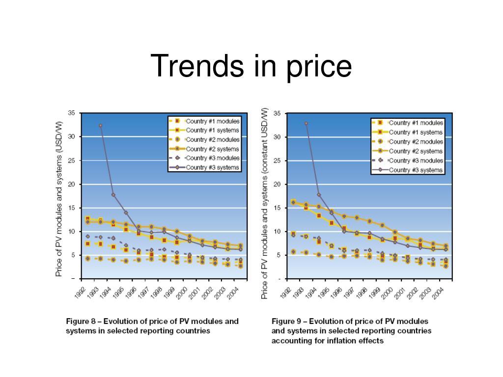 Trends in price