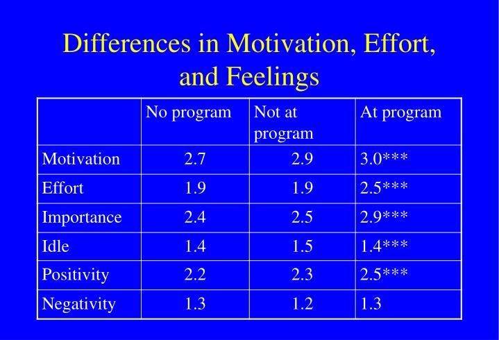 Differences in Motivation, Effort, and Feelings